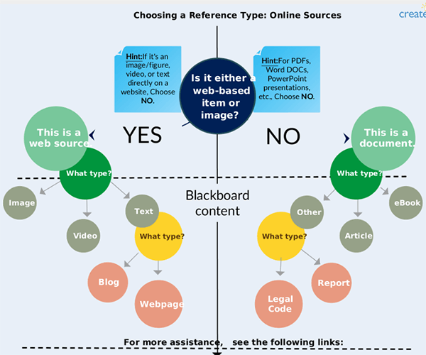 chart on choosing a reference style